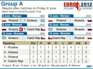 Group A match statistics for Euro 2012, after matches on Friday, June 8