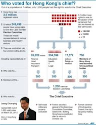 &lt;p&gt;Graphic on Leung Chun-ying Hong Kong&#39;s new Chief Executive who formally started his term on Sunday&lt;/p&gt;