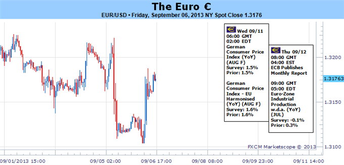 Forex_euro_sticks_to_tight_trading_range_-_Whats_Next_body_Picture_5.png, Huge Event Risk Couldn't Break Euro - What Will?