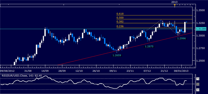 Forex_Analysis_EURUSD_Classic_Technical_Report_01.11.2013_body_Picture_1.png, Forex Analysis: EUR/USD Classic Technical Report 01.11.2013