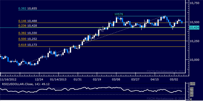 Forex_US_Dollar_Technical_Analysis_05.09.2013_body_Picture_5.png, US Dollar Technical Analysis 05.09.2013