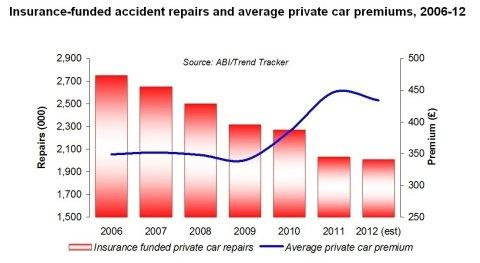 Trend Tracker Ltd: Car Accident Repairs Take Severe Knock