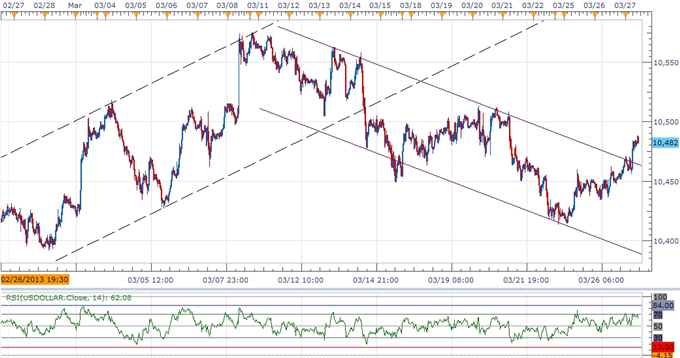 Forex_USDOLLAR_Poised_for_Bullish_Breakout_AUD_Capped_Ahead_of_RBA_body_ScreenShot103.png, USDOLLAR Poised for Bullish Breakout, AUD Capped Ahead of R...