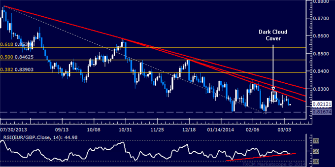 dailyclassics_eur-chf_body_Picture_6.png, Forex: EUR/GBP Technical Analysis –Passing on Short Trade Setup