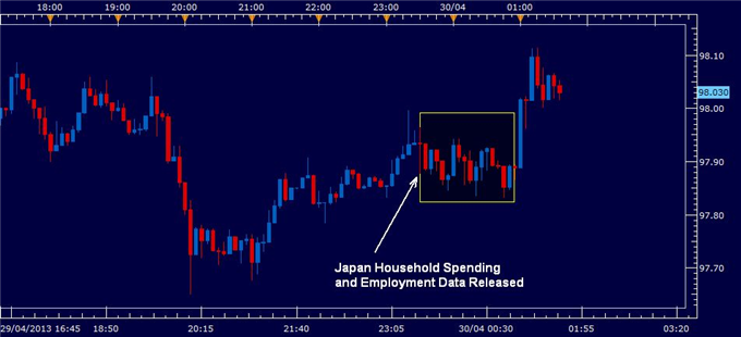 Yen_Ignores_Lowest_Jobless_Rate_Since_2008_Strong_Household_Spending_body_japan_jobless_april_30_2013.png, Yen Ignores Lowest Jobless Rate Since 2008,...
