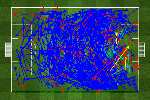 Bayern Munich had 700+ completed passes, 35 shots against Viktoria Plzen