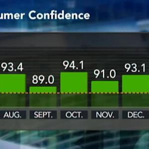 Consumer Confidence Up on Lower Unemployment, Fuel Costs