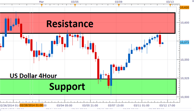 The_3_Step_Range_Trading_Strategy_body_Picture_3.png, The 3 Step Range Trading Strategy