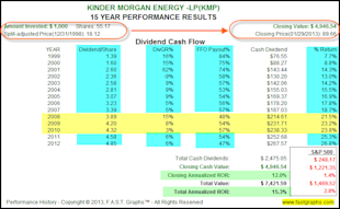 Dividend Contenders In Value for the Accumulation Phase and/or Income Distribution Phase of the Retirement Portfolio image KMP2
