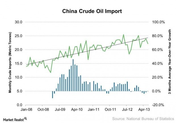China Crude Oil Import 2013-08-12