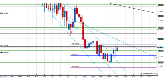 PT_USD_reaction_body_Picture_2.png, Price & Time: The USD Counter-Trend Reaction