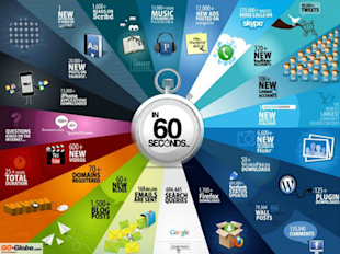 Social Media 2013: What Sites Are Most Important to Marketers This Year, Part 2 image 60 second internet 600