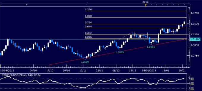 Forex_Analysis_EURUSD_Classic_Technical_Report_01.30.2013_body_Picture_1.png, Forex Analysis: EUR/USD Classic Technical Report 01.30.2013