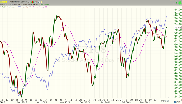 image thumb28 Markets Slogging Higher, watch out for some mud today $ES F 1892 x 1873