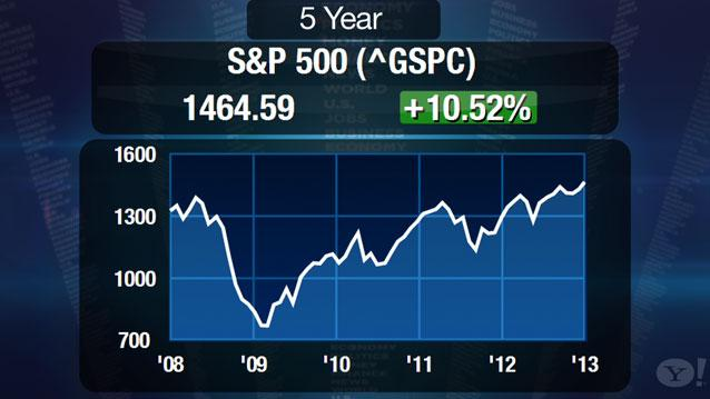 S&P 500 Index Headed Toward 2007 Highs: Doug Ramsey