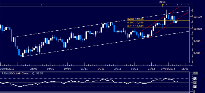 Forex_Analysis_US_Dollar_Classic_Technical_Report_01.14.2013_body_Picture_1.png, Forex Analysis: US Dollar Classic Technical Report 01.14.2013