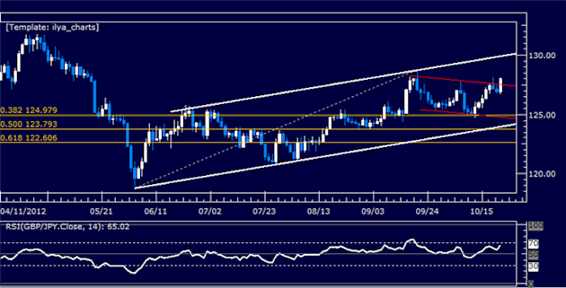 GBPJPY_Classic_Technical_Report_10.22.2012_body_Picture_5.png, GBPJPY Classic Technical Report 10.22.2012