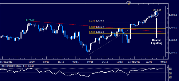 Forex_Analysis_US_Dollar_Selling_Pauses_as_SP_500_Warns_of_Weakness_body_Picture_3.png, Forex Analysis: US Dollar Reverses Lower as S&P 500 Tops 1500 ...
