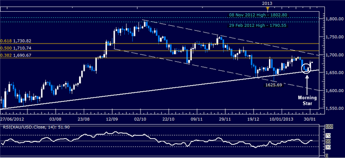 Forex_Analysis_US_Dollar_Selling_Pauses_as_SP_500_Warns_of_Weakness_body_Picture_2.png, Forex Analysis: US Dollar Reverses Lower as S&P 500 Tops 1500 Mark
