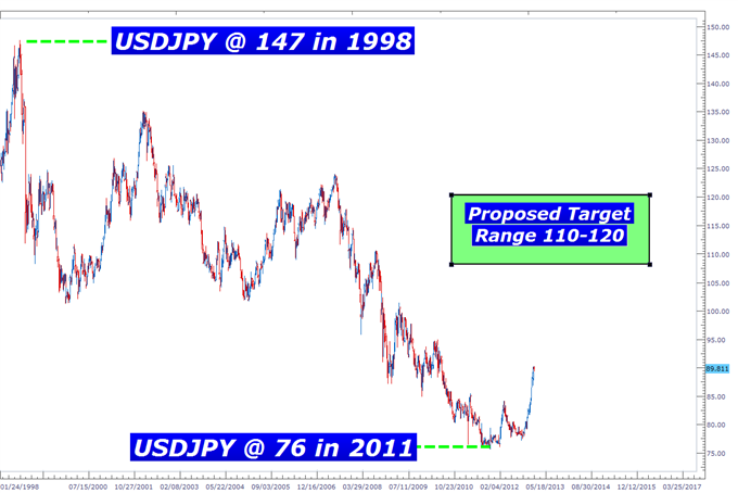 Learn_Forex_Currency_War_body_Picture_2.png, Learn Forex: How Do You Trade An Approaching Currency War?