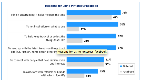 Pinterest Tops Facebook in Driving Ecommerce [VIDEO]