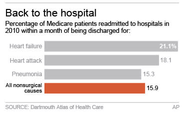 Chart shows readmission for Medicare patients within 30 days of hospital discharge