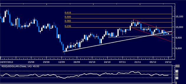 Forex_Analysis_US_Dollar_Holds_Support_Despite_Sharp_SP_500_Recovery_body_Picture_4.png, Forex Analysis: US Dollar Holds Support Despite Sharp S&P 500...