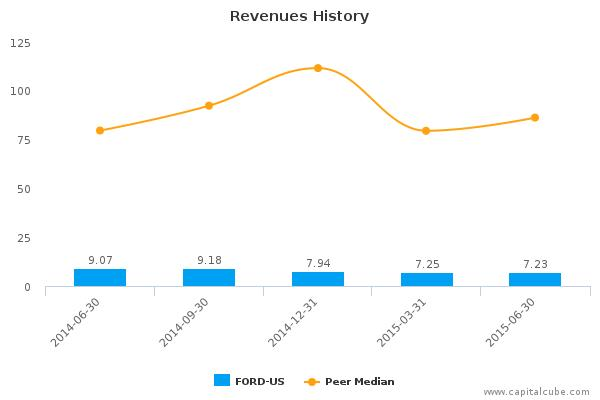 Forward Industries, Inc. Earnings Q3, 2015