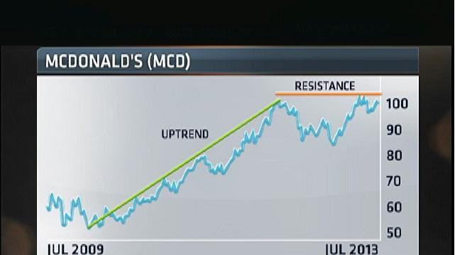 McDonald's: buy or sell?