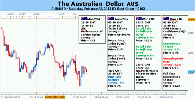 Forex_Analysis_Australian_Dollar_at_Risk_of_a_Surprise_RBA_Rate_Cut_body_Picture_5.png, Forex Analysis: Australian Dollar at Risk of a Surprise RBA Ra...