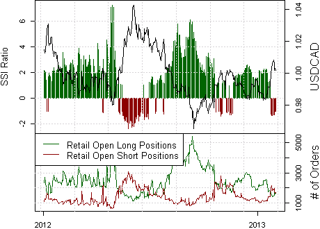 ssi_usd-cad_body_Picture_10.png, Canadian Dollar Breakdown Stalls