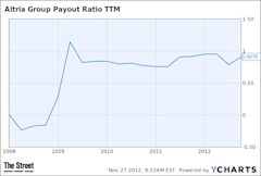 MO Payout Ratio TTM Chart
