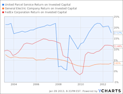 UPS Return on Invested Capital Chart