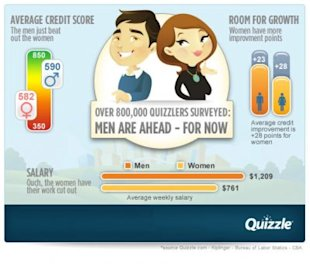 Credit Scores: Men vs. Women
