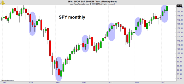 Market Outlook SPY Chart