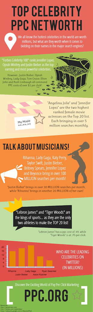 Celebrity Names and Their Pay Per Click Costs image Celebrity PPC Infographic8