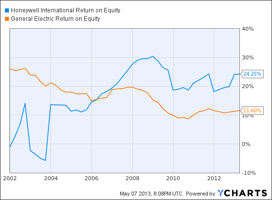 HON Return on Equity Chart