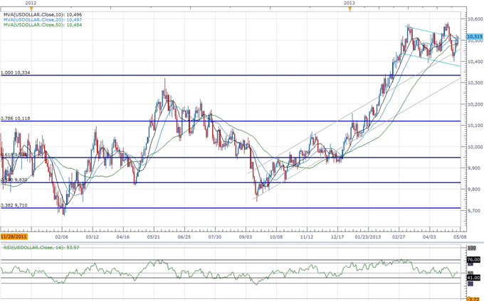 Forex_USD_Outlook_Remains_Bullish-_AUD_to_Falter_on_Dovish_RBA_body_ScreenShot208.png, USD Outlook Remains Bullish- AUD to Falter on Dovish RBA