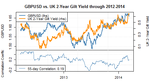 forex_two_key_factors_favor_GBPUSD_weakness_body_Picture_7.png, Two Key Factors Favor further British Pound Weakness versus US Dollar