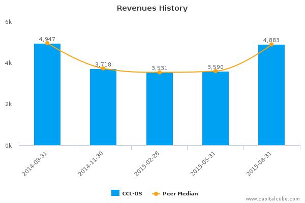 Carnival Corp. Earnings Analysis: By the Numbers Q3, 2015