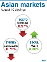 Asian markets mostly fell as weak Chinese trade data reinforced concerns of a slowdown in the world's number two economy, while profit-taking after a week-long rally added to selling pressure