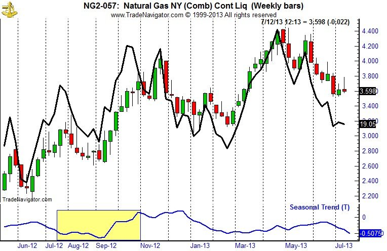 Natural Gas (NG) Weekly Bars and Seasonal Trend Chart and United States Natural Gas (UNG) Bar Chart