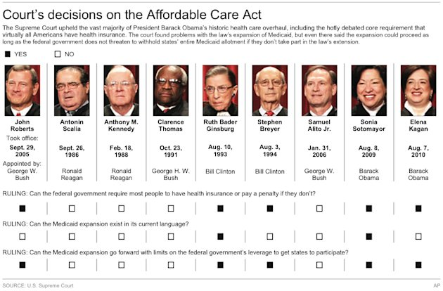 Chart shows voting record on the health care act