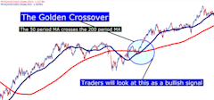 Trading_with_Moving_Averages_body_Picture_1.png, Trading with Moving Averages