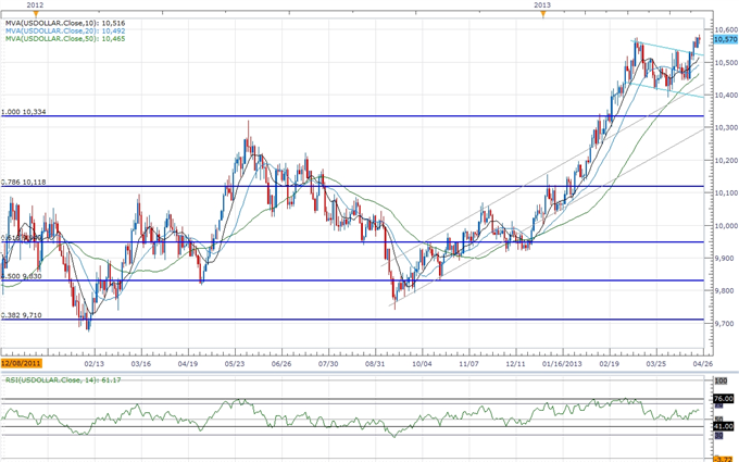 Forex_USDOLLAR_to_Consolidate_Ahead_of_1Q_GDP-_10600_Still_in_Sight_body_ScreenShot180.png, USDOLLAR to Consolidate Ahead of 1Q GDP- 10,600 Still in S...