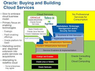 Demystifying Cloud Vendors image oracle cloud strategy2