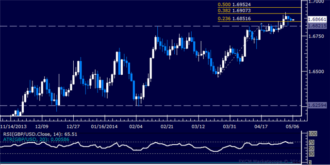 dailyclassics_gbp-usd_body_Picture_12.png, Forex: GBP/USD Technical Analysis – Signs of Topping Emerge