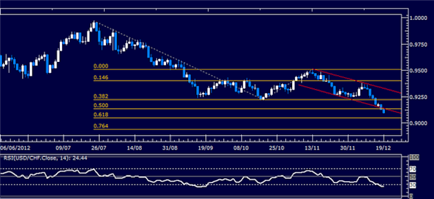 Forex_Analysis_USDCHF_Classic_Technical_Report_12.19.2012_body_Picture_1.png, Forex Analysis: USD/CHF Classic Technical Report 12.19.2012