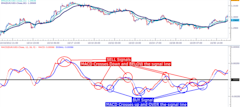 Learn_Forex__Trading_with_MACD_body_Picture_6.png, Learn Forex:  Trading with MACD