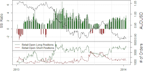 ssi_aud-usd_body_Picture_15.png, Australian Dollar Turnaround is the Real Deal